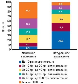 Структура аптечных продаж рецептурных лекарственных средств вденежном инатуральном выражении вразрезе ценовых ниш (согласно проекту постановления КМУ) поитогам I кв. 2014 г.