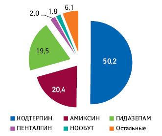 Топ-5брэндов ОДО «ИнтерХим» повкладу вобщий объем реализации продуктового портфеля компании вденежном выражении поитогам 2013г.