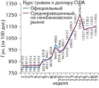 Динамика официального исредневзвешенного межбанковского курса гривни поотношению кдоллару США (за 100 дол.), поданным НБУ, посостоянию наконец каждой недели 2014 г.