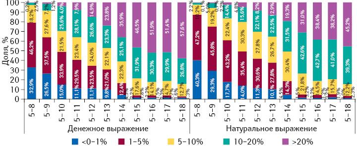 Градация прироста/убыли цены налекарственные средства впериод с5-й по8–18-ю неделю 2014 г., а также структура их аптечных продаж за 8–18 нед 2014 г. соответственно