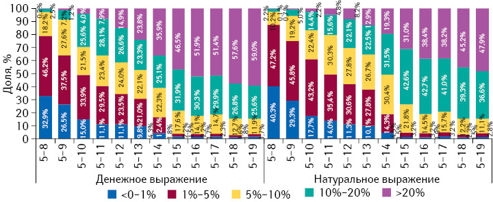 Градация прироста/убыли цен налекарственные средства впериод с5-й по8–19-ю неделю 2014 г., а также структура их аптечных продаж за 8–19 нед 2014 г. соответственно