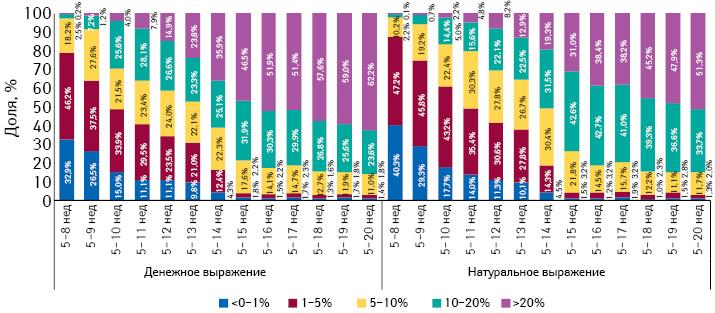 Градация прироста/убыли цены налекарственные средства впериод с5-й по8–20-ю неделю 2014 г., а также структура их аптечных продаж за 8–20 нед 2014 г. соответственно