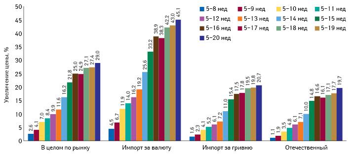 Среднее изменение цены напрепараты украинского изарубежного производства впериод с5-й по8–20-ю неделю 2014 г. вразрезе закупаемых за валюту иза гривню