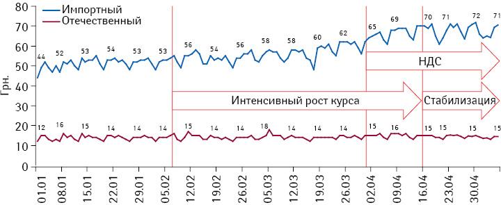 Подневная динамика средневзвешенной стоимости 1 упаковки препаратов за период с1 января по6 мая 2014 г. вразрезе украинского изарубежного производства