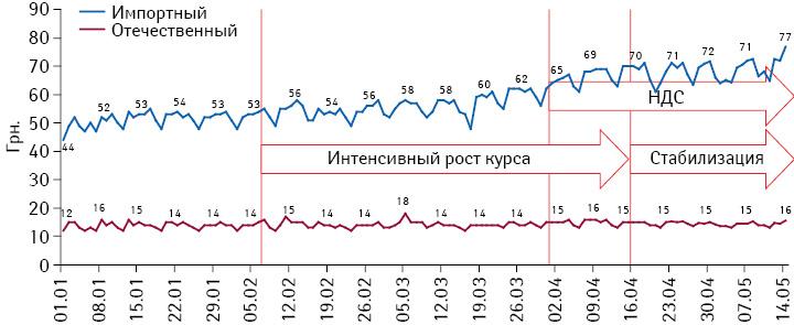 Подневная динамика средневзвешенной стоимости 1 упаковки препаратов за период с1 января по14 мая 2014 г. вразрезе украинского изарубежного производства
