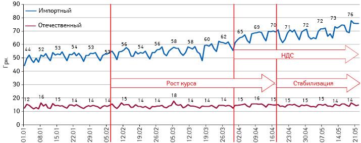 Подневная динамика средневзвешенной стоимости 1 упаковки препаратов за период с1 января по22 мая 2014 г. вразрезе украинского изарубежного производства