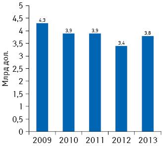 Объем расходов нарекламу рецептурных лекарственных средств, направленную напрямую напотребителя, вСША в2013 г.