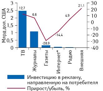 Структура расходов нарекламу, направленную напотребителя, вСША в2013 г.