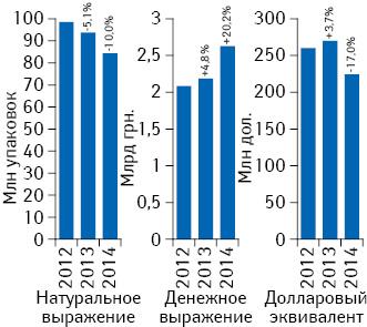 Объем аптечных продаж лекарственных средств вденежном инатуральном выражении, атакже вдолларовом эквиваленте (покурсу Reuters) поитогам мая 2012–2014гг. суказанием темпов прироста/убыли посравнению саналогичным периодом предыдущего года