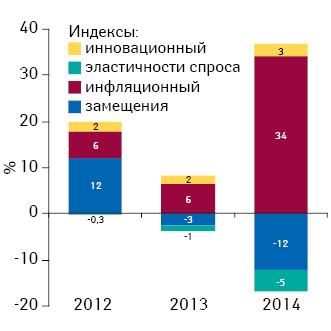 Индикаторы изменения объема аптечных продаж лекарственных средств вденежном выражении поитогам мая 2012–2014гг. посравнению саналогичным периодом предыдущего года