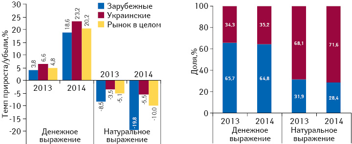 Структура аптечных продаж лекарственных средств украинского изарубежного производства вденежном инатуральном выражении, атакже темпы прироста/убыли их реализации поитогам мая 2013–2014гг. посравнению саналогичным периодом предыдущего года