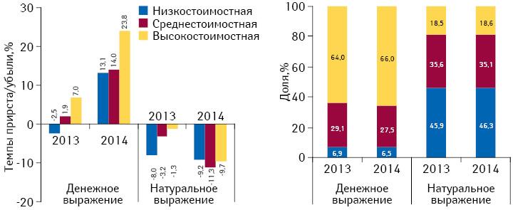 Структура аптечных продаж лекарственных средств вразрезе ценовых ниш** вденежном инатуральном выражении, а также темпы прироста/убыли объема их аптечных продаж поитогам мая 2013–2014гг. посравнению саналогичным периодом предыдущего года