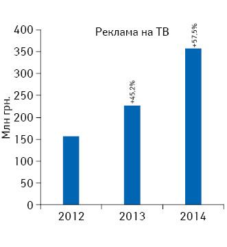Динамика объема инвестиций***** фармкомпаний врекламу лекарственных средств наТВ поитогам мая 2012–2014 гг. суказанием темпов прироста посравнению саналогичным периодом предыдущего года