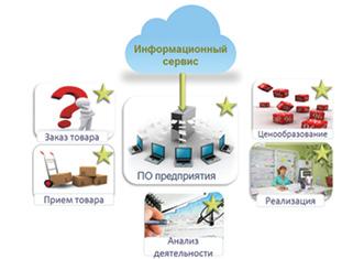 Интеграция Информационного сервиса впрограммное обеспечение предприятия иего бизнес-процессы