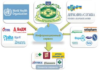 Информационные потоки, поступающие ваптеку через Информационный сервис