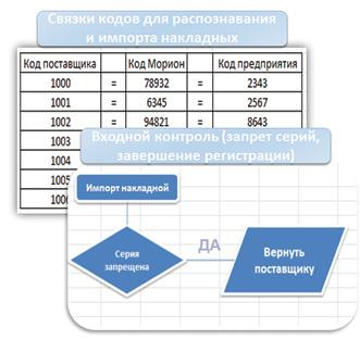 Информационный сервис при входном контроле