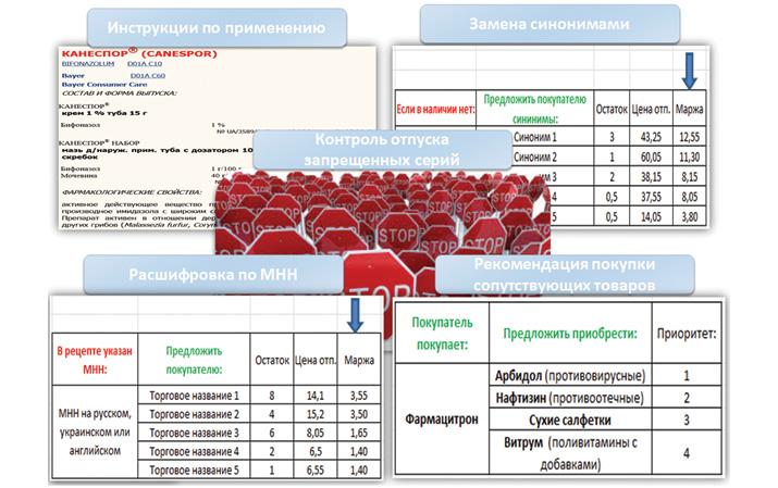Обеспечение провизора первого стола исчерпывающей информацией спомощью Информационного сервиса