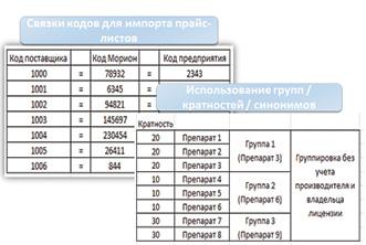 Заказ товаров сиспользованием данных Информационного сервиса