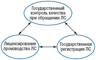 Основные регуляторные процедуры всфере обращения лекарственных средств иих взаимосвязь