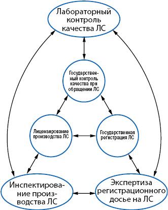 Средства осуществления регуляторных процедур, их взаимосвязь ивзаимодействие