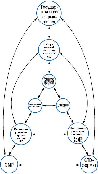 Нормативно-технические документы, составляющие основу регуляторных процедур всфере обращения лекарственных средств