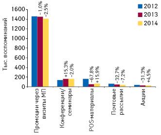 Динамика воспоминаний специалистов здравоохранения о различных видах промоции лекарственных средств поитогам I кв. 2012–2014 гг. суказанием темпов их прироста/убыли посравнению саналогичным периодом предыдущего года