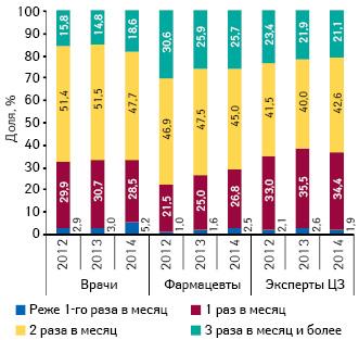 Удельный вес количества воспоминаний специалистов здравоохранения о промоции МП вразрезе частоты посещений поитогам I кв. 2014 г.
