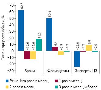 Темпы прироста/убыли количества воспоминаний специалистов здравоохранения о частоте промоции МП впоитогам I кв. 2014 г. посравнению саналогичным периодом предыдущего года