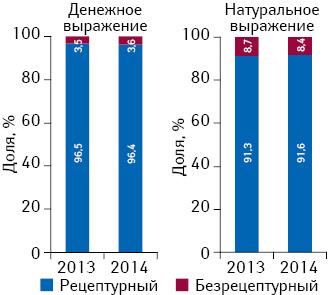 Удельный вес госпитальных закупок рецептурных ибезрецептурных лекарственных средств вденежном инатуральном выражении поитогам I кв. 2013–2014 гг.
