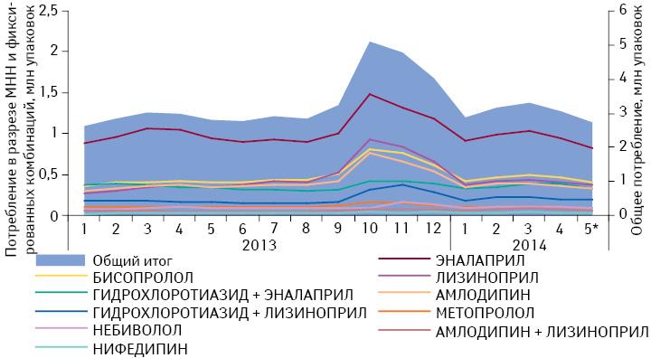 Динамика общего объема потребления (вупаковках) препаратов, включенных вПилотный проект, вабсолютных величинах за период сянваря 2013 помай 2014 г. суказанием потребления вразрезе отдельных международных непатентованных наименований (МНН) ификсированных комбинаций