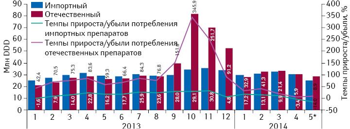 Динамика потребления монопрепаратов, включенных вПилотный проект, вразрезе зарубежного иукраинского производства (повладельцу лицензии) внатуральном выражении (вDDD) за период сянваря 2013 помай 2014 г. суказанием темпов прироста/убыли их реализации посравнению саналогичным периодом предыдущего года