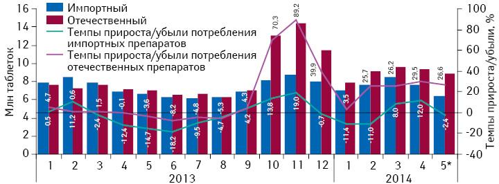 Динамика потребления комбинированных препаратов, включенных вПилотный проект, вразрезе зарубежного иукраинского производства (повладельцу лицензии) внатуральном выражении (втаблетках) за период сянваря 2013 помай 2014 г. суказанием темпов прироста/убыли их реализации посравнению саналогичным периодом предыдущего года