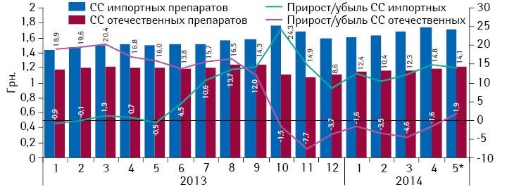Динамика средневзвешенной стоимости (CC) 1 таблетки комбинированных препаратов, включенных вПилотный проект, вразрезе зарубежного иукраинского производства (повладельцу лицензии) за период сянваря 2013 помай 2014 г. суказанием темпов ее прироста/убыли посравнению саналогичным периодом предыдущего года