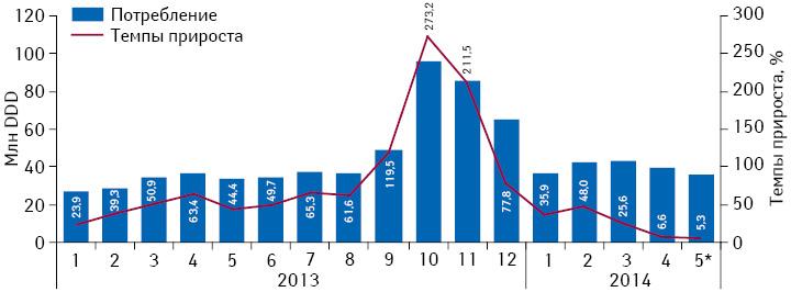 Динамика объема потребления (вDDD) монопрепаратов, включенных вПилотный проект иподпадающих подвозмещение (I иII группа), вабсолютных величинах за период сянваря 2013 помай 2014 г. суказанием темпов прироста потребления посравнению саналогичным периодом предыдущего года