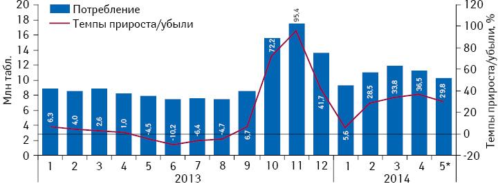 Динамика объема потребления (втаблетках) комбинированных препаратов, включенных вПилотный проект иподпадающих подвозмещение (I иII группа), вабсолютных величинах за период сянваря 2013 помай 2014 г. суказанием темпов прироста потребления посравнению саналогичным периодом предыдущего года