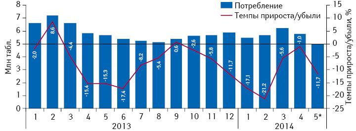 Динамика объема потребления (втаблетках) комбинированных препаратов, включенных вПилотный проект, но не подпадающих подвозмещение (III группа), вабсолютных величинах за период сянваря 2013 помарт 2014 г. суказанием темпов прироста потребления посравнению саналогичным периодом предыдущего года
