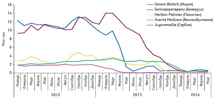 Топ-5 компаний пообъему продаж вденежном выражении за 2012 г., объем продаж которых существенно снизился вследствие введения регуляторной нормы об обязательном наличии сертификата GMP