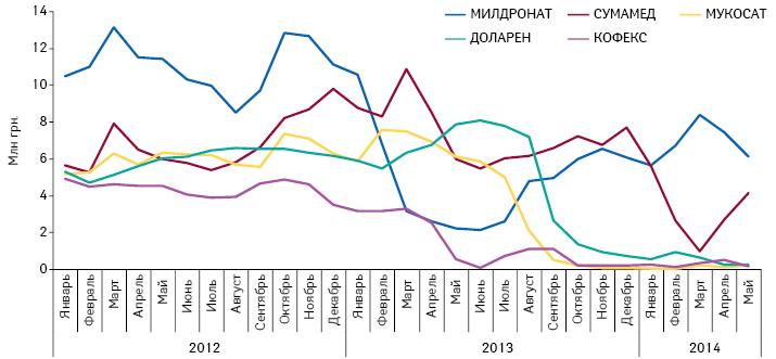 Топ-5 брэндов пообъему продаж вденежном выражении за 2012 г., объем продаж которых существенно снизился вследствие введения регуляторной нормы об обязательном наличии сертификата GMP