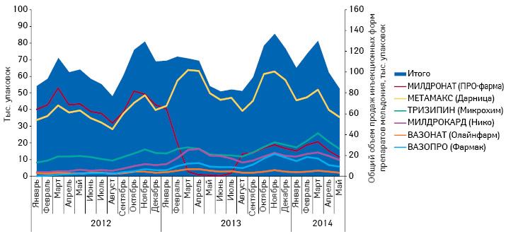 Динамика объема продаж инъекционных форм препаратов мельдония (МИЛДРОНАТ итоп-5 конкурентов) внатуральном выражении за период сянваря 2012 помай 2014 г.