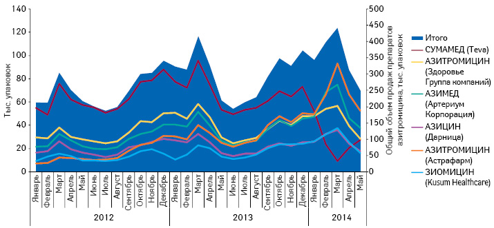 Динамика объема продаж препаратов азитромицина (СУМАМЕД итоп-5 конкурентов) внатуральном выражении за период сянваря 2012 помай 2014 г.