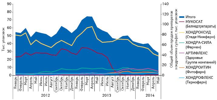 Динамика объема продаж препаратов хондроитина сульфата (МУКОСАТ итоп-5 конкурентов) внатуральном выражении за период сянваря 2012 помай 2014 г.