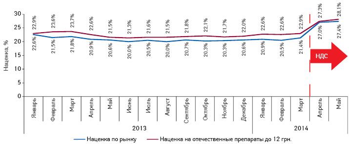 Динамика общерыночной розничной наценки ирозничной наценки препаратов отечественного производства, оптовая цена которых ниже 12 грн. за одну упаковку