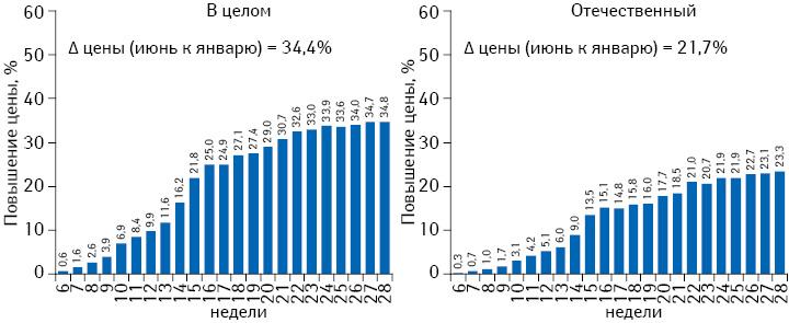 Средний индекс розничных цен налекарственные средства вцелом порынку инапрепараты отечественного производства впериод с6-й по28-ю неделю 2014 г. всравнении с5-й неделей