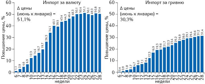 Средний индекс розничных цен налекарственные средства зарубежного производства вразрезе закупаемых за валюту иза гривню впериод с6-й по28-ю неделю 2014 г. всравнении с5-й неделей