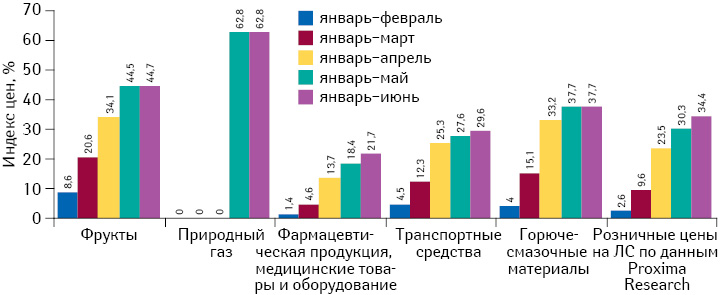 Индекс потребительских цен натовары, имеющие вструктуре цены значительную долю импортной составляющей, впериод сянваря пофевраль–июнь 2014 г. поданным Госкомстата, а также средний индекс розничных цен налекарственные средства поданным аналитической системы исследования рынка «PharmXplorer»/«Фармстандарт» компании «Proxima Research»