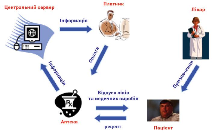Схема обігу лікарських засобів та медичних виробів всистемі реімбурсації