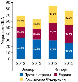 Географическая структура внешней торговли Украины поитогам 2012–2013 гг.