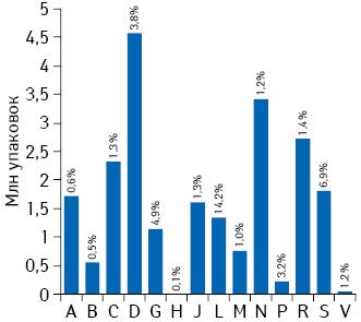 Объем закупок российских препаратов нарынке Украины (розница+госпиталь) вразрезе АТС-классификации 1-го уровня внатуральном выражении поитогам 2013 г. суказанием их доли вобщем объеме группы