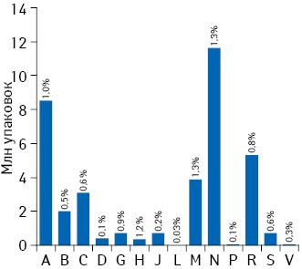 Объем закупок украинских препаратов нарынке России (розница+ЛЛО+госпиталь) вразрезе АТС-классификации 1-го уровня внатуральном выражении поитогам 2013 г. суказанием их доли вобщем объеме группы