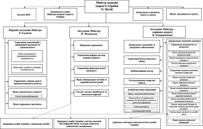 Схема розподілу обов'язків та організаційної структури Міністерства охорони здоров'я України